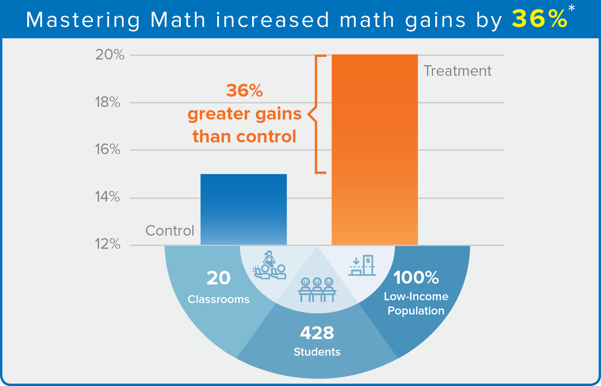 Mastering Math Increased Math Gains by 36%