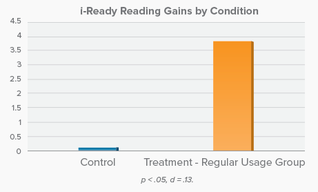 i-Ready Reading Gains by Condition