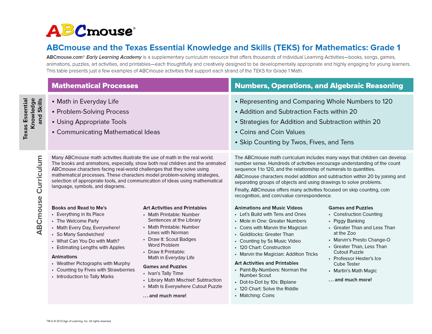Abcmouse Com Curriculum Early Learning Standards Best Practices