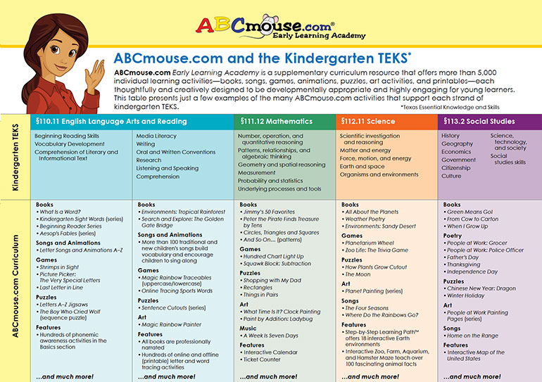 ABCmouse com Curriculum > Early Learning Standards & Best
