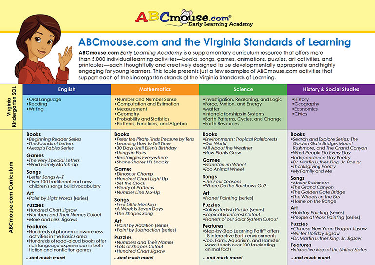 Abcmouse curriculum early learning standards best practices how abcmouse supports the virginia standards of learning download pdf fandeluxe Gallery